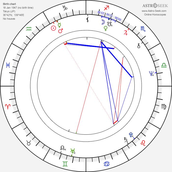 Takeshi Kitano - Astrology Natal Birth Chart