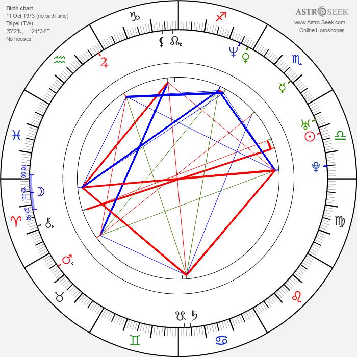 Takeshi Kaneshiro - Astrology Natal Birth Chart