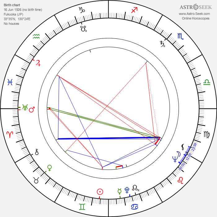 Taketoshi Naitô - Astrology Natal Birth Chart