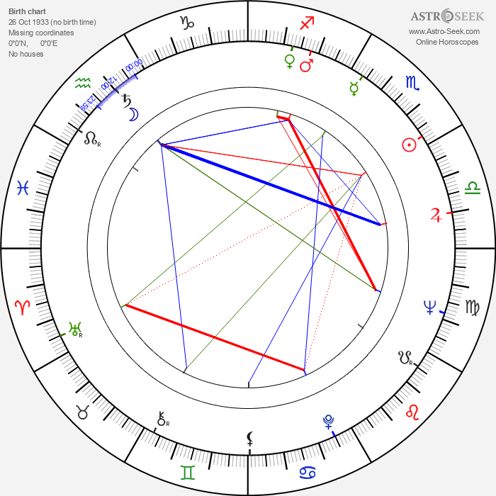 Takis Kanellopoulos - Astrology Natal Birth Chart