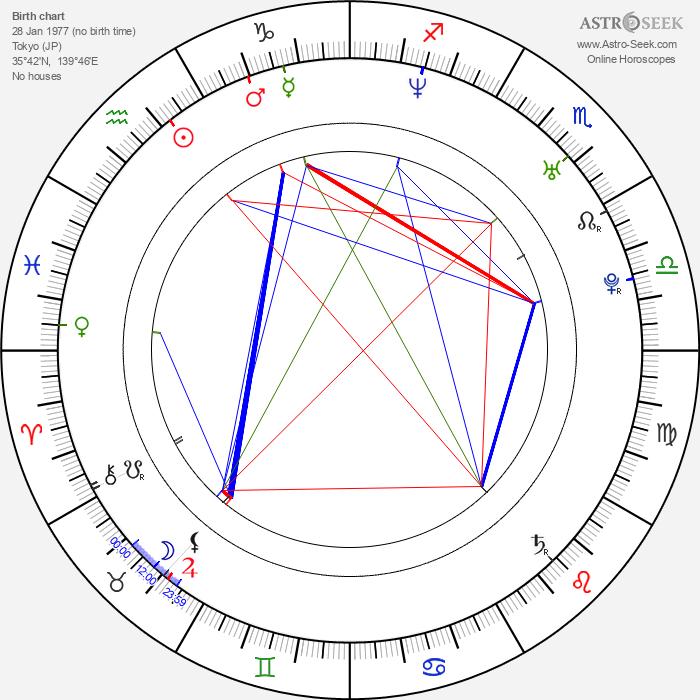Takuma Sato - Astrology Natal Birth Chart