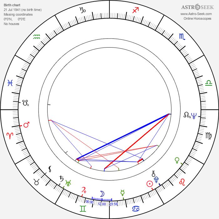 Takuzo Kawatani - Astrology Natal Birth Chart