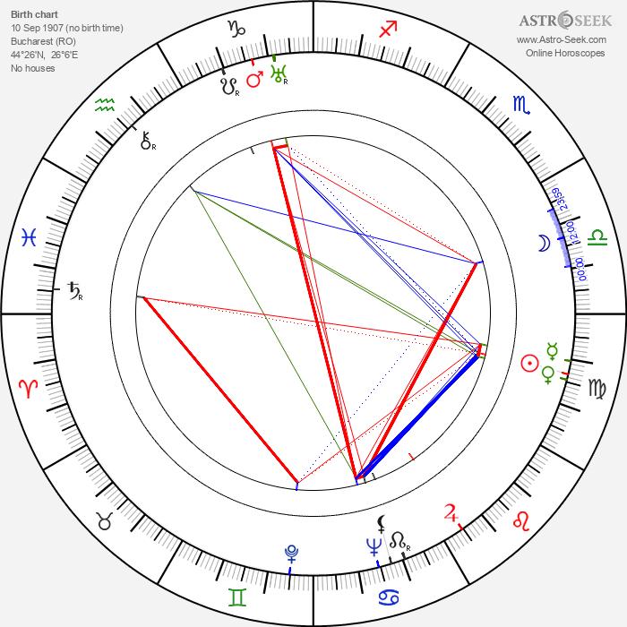 Tala Birell - Astrology Natal Birth Chart