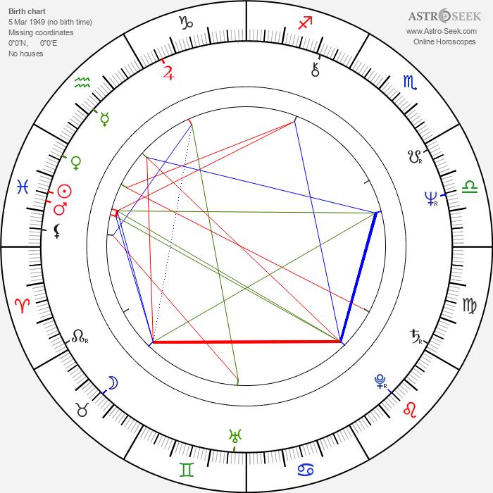 Talgat Nigmatulin - Astrology Natal Birth Chart