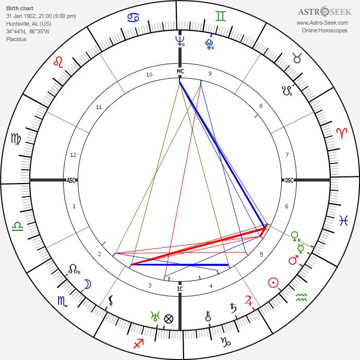 Tallulah Bankhead - Astrology Natal Birth Chart