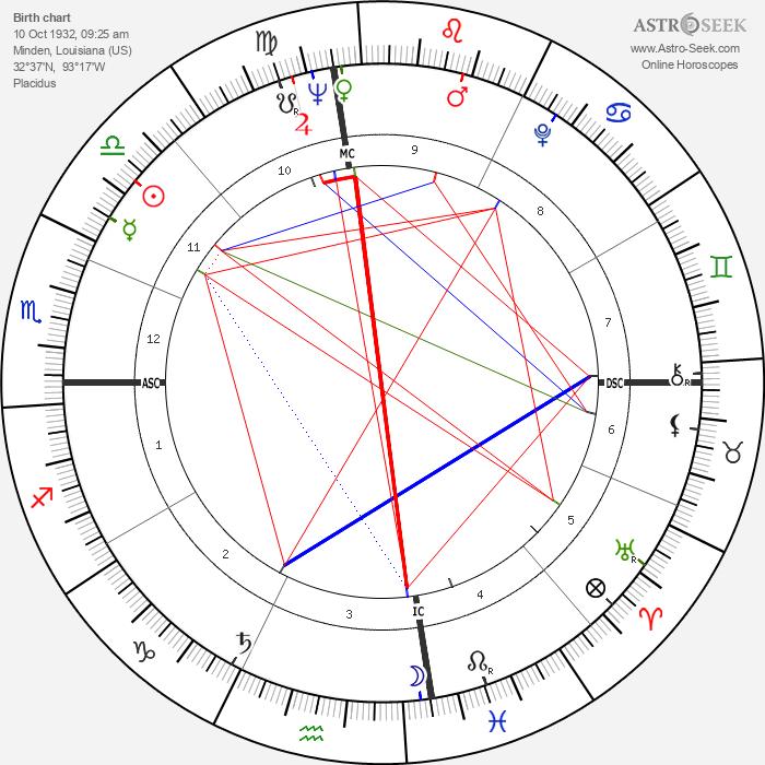 Tam Spiva - Astrology Natal Birth Chart