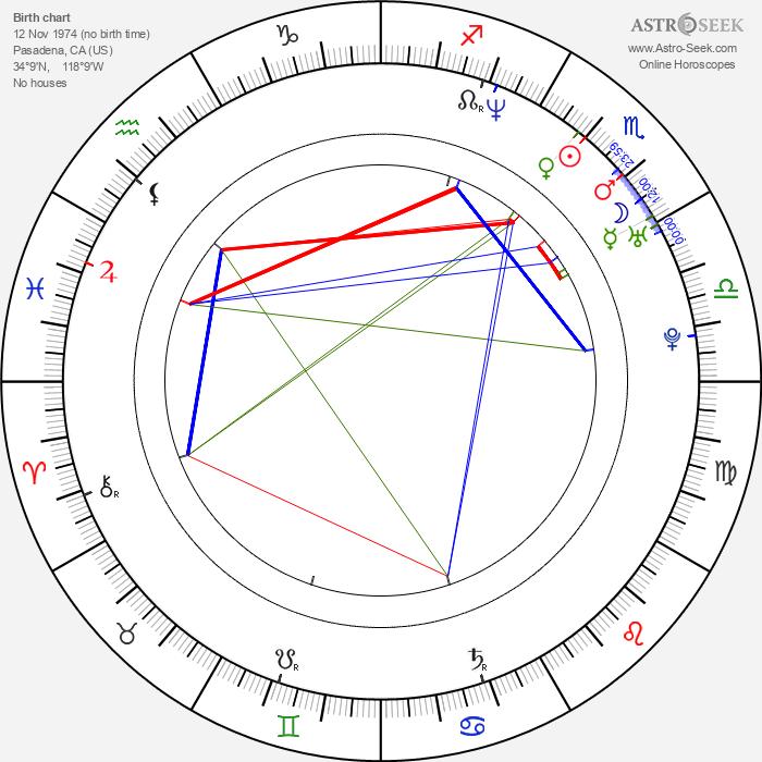Tamala Jones - Astrology Natal Birth Chart
