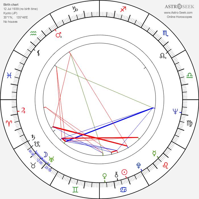 Tamao Nakamura - Astrology Natal Birth Chart