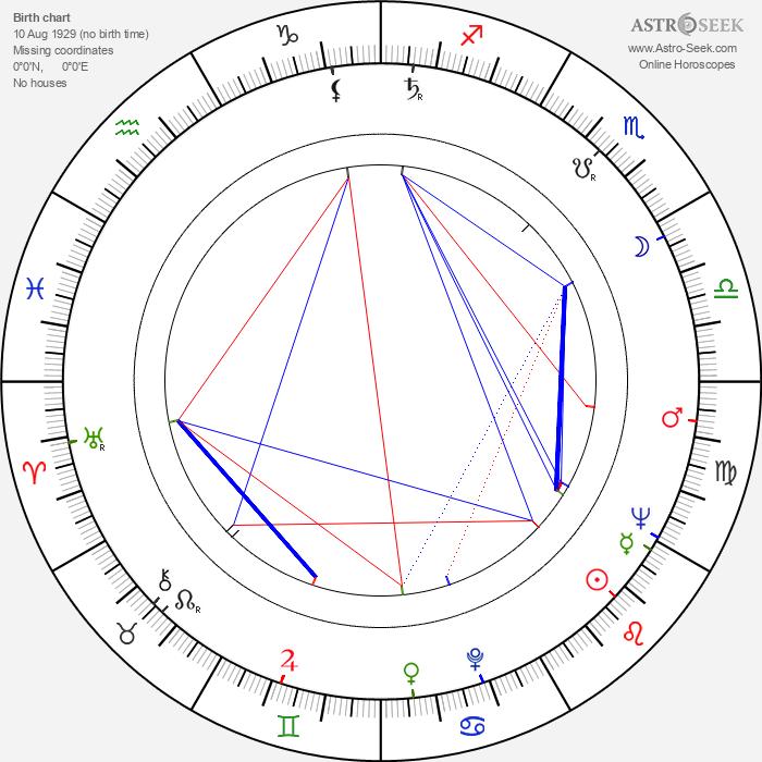 Tamara Buciuceanu-Botez - Astrology Natal Birth Chart