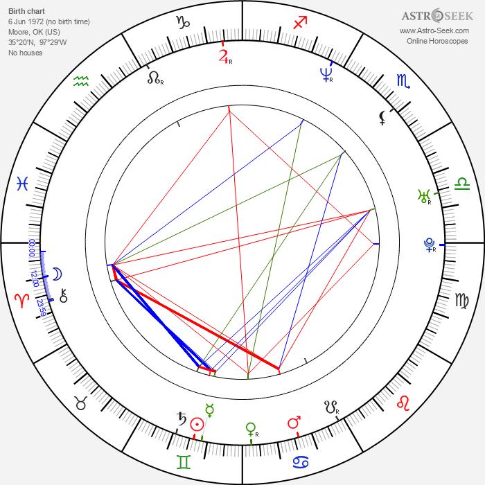 Tamara Davies - Astrology Natal Birth Chart