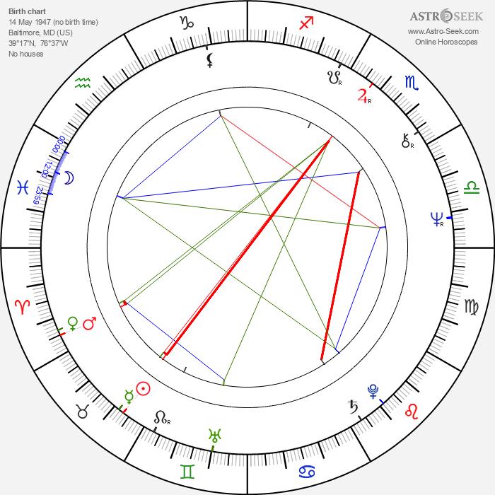 Tamara Dobson - Astrology Natal Birth Chart