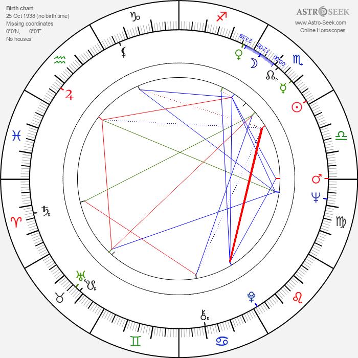 Tamara Syomina - Astrology Natal Birth Chart