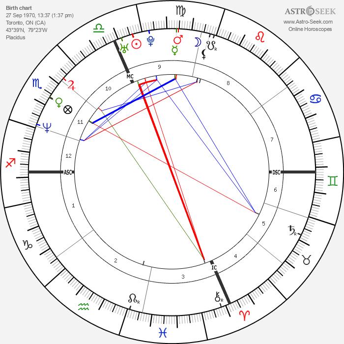 Tamara Taylor - Astrology Natal Birth Chart