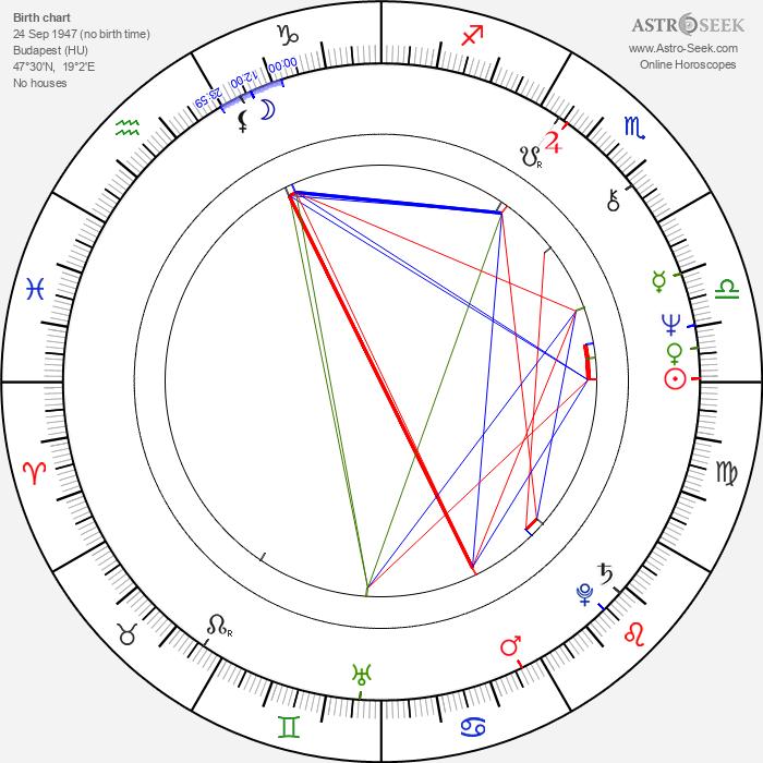 Tamás Mihály - Astrology Natal Birth Chart