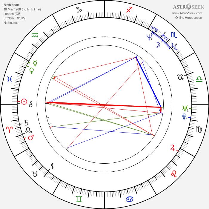 Tamer Hassan - Astrology Natal Birth Chart