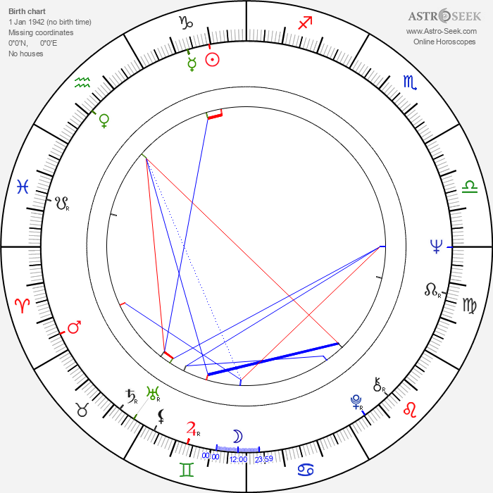 Tamer Yigit - Astrology Natal Birth Chart