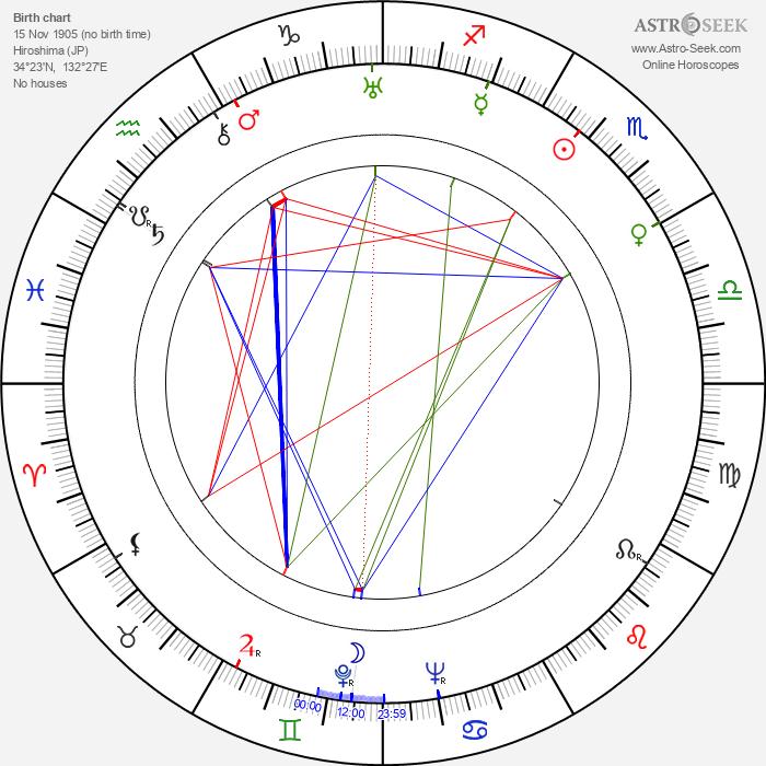 Tamiki Hara - Astrology Natal Birth Chart