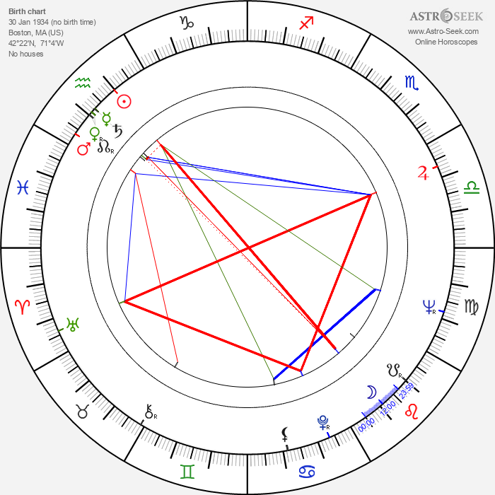 Tammy Grimes - Astrology Natal Birth Chart