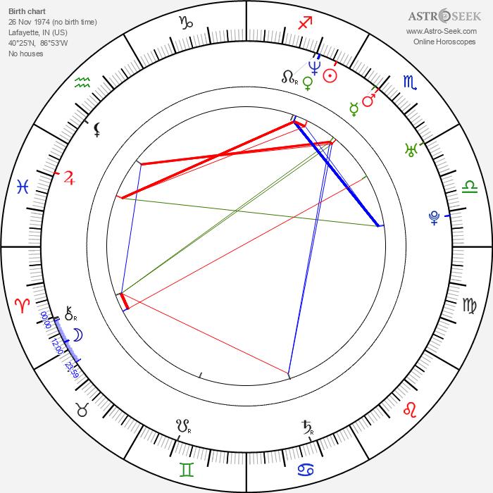 Tammy Lynn Michaels - Astrology Natal Birth Chart