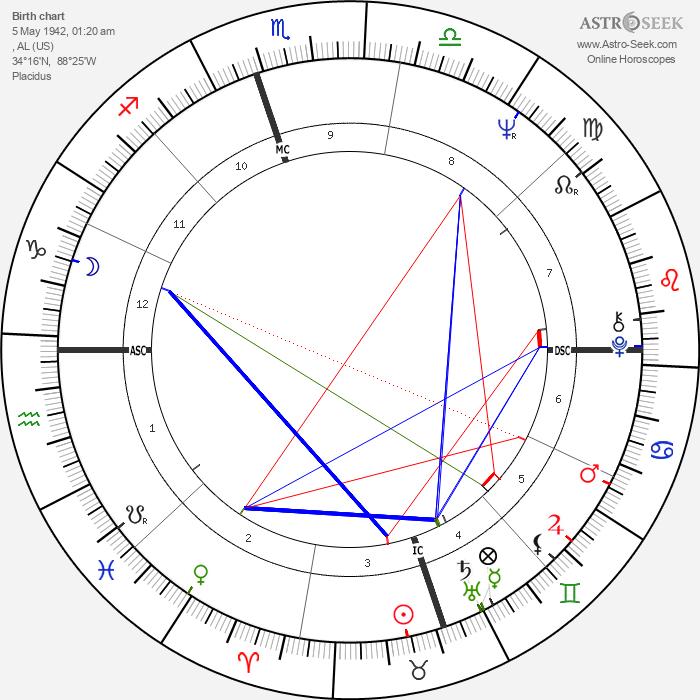 Tammy Wynette - Astrology Natal Birth Chart