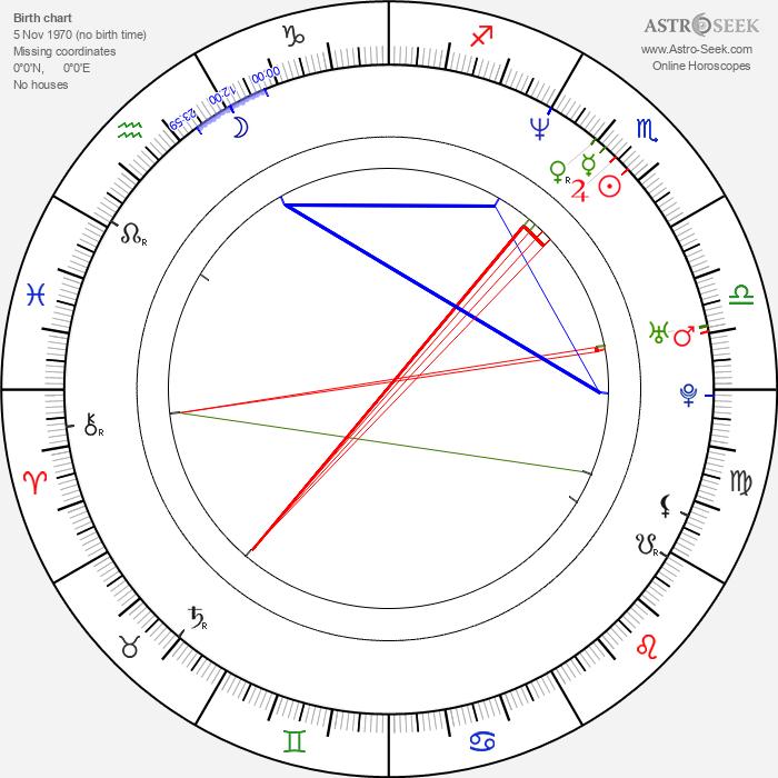 Tamzin Outhwaite - Astrology Natal Birth Chart