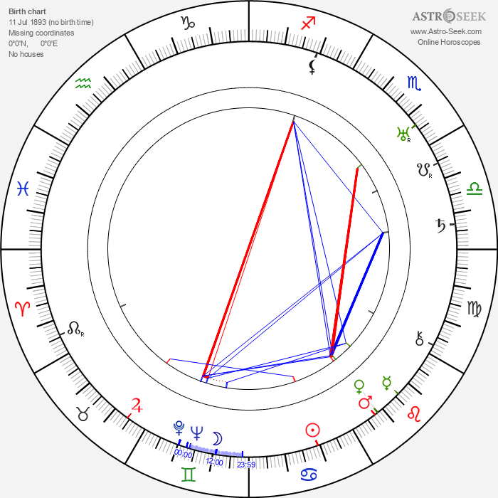 Tancred Ibsen - Astrology Natal Birth Chart