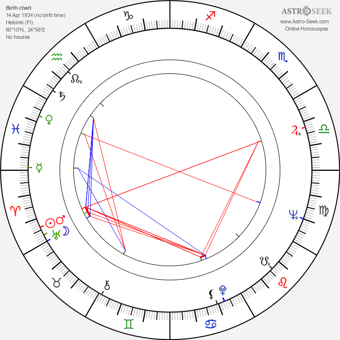 Taneli Rinne - Astrology Natal Birth Chart