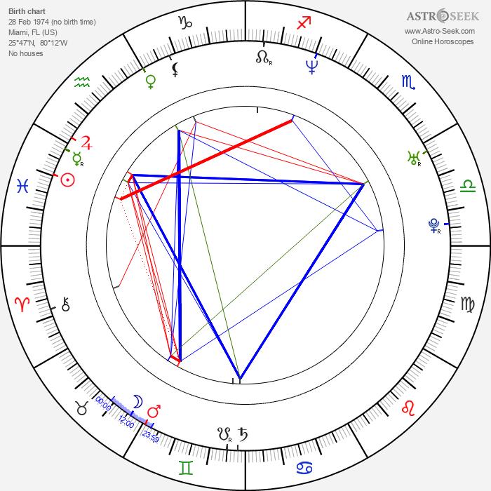Tangi Miller - Astrology Natal Birth Chart