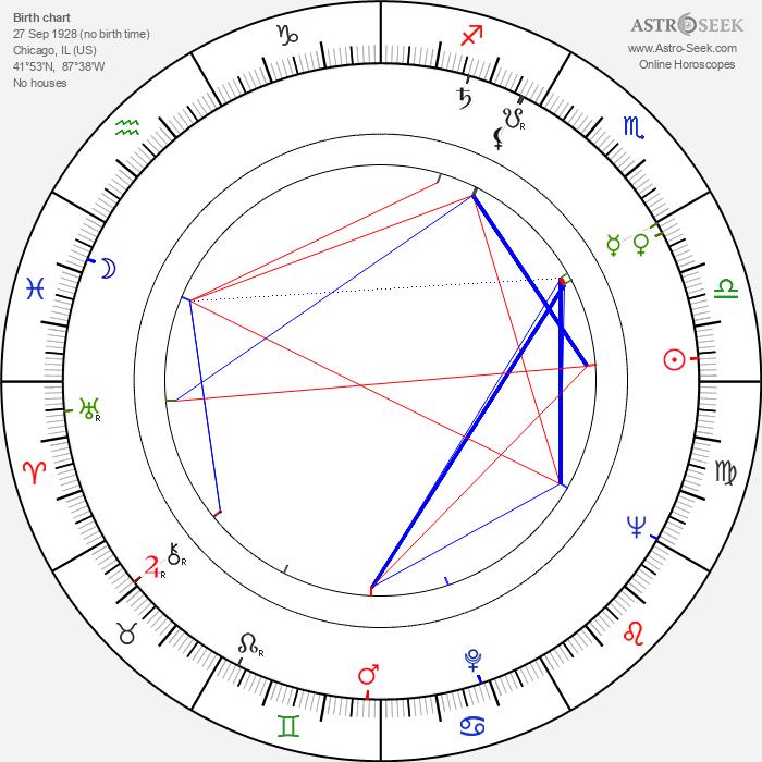 Tani Guthrie - Astrology Natal Birth Chart