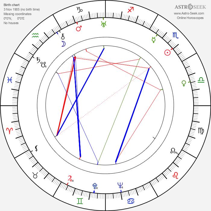 Tania Fédor - Astrology Natal Birth Chart