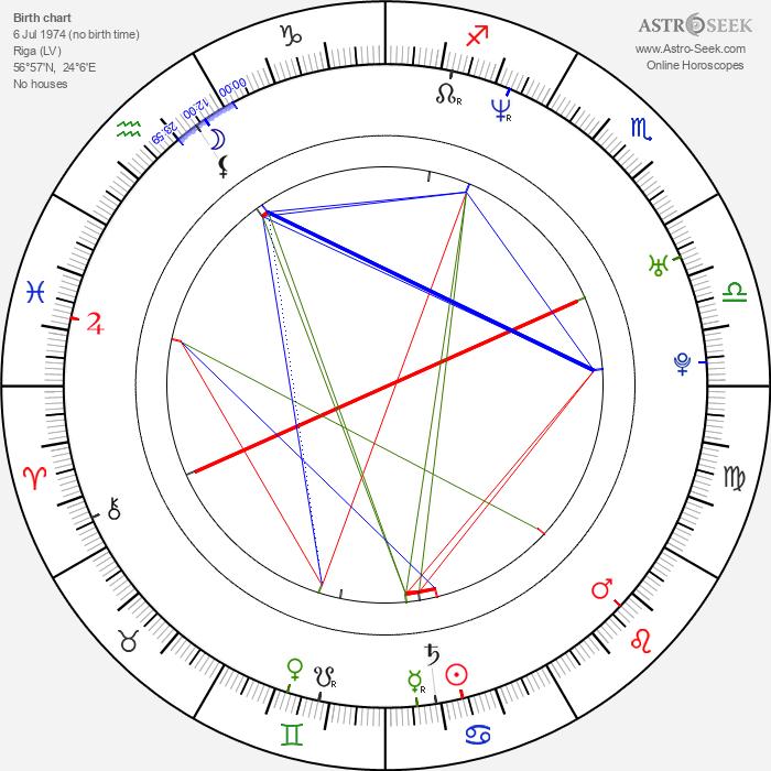 Tania Russof - Astrology Natal Birth Chart