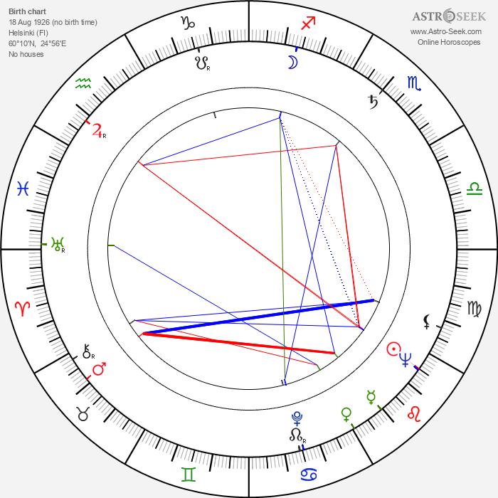 Tania Weber - Astrology Natal Birth Chart