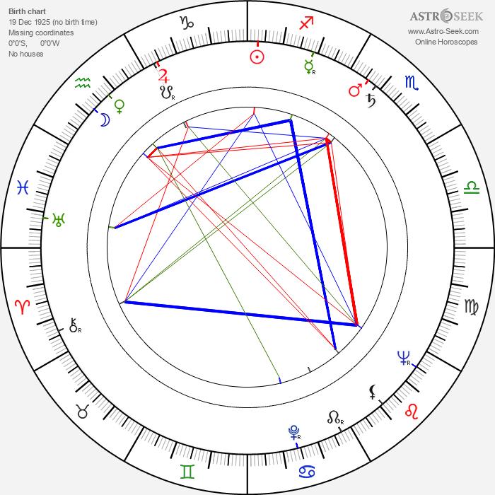 Tankred Dorst - Astrology Natal Birth Chart