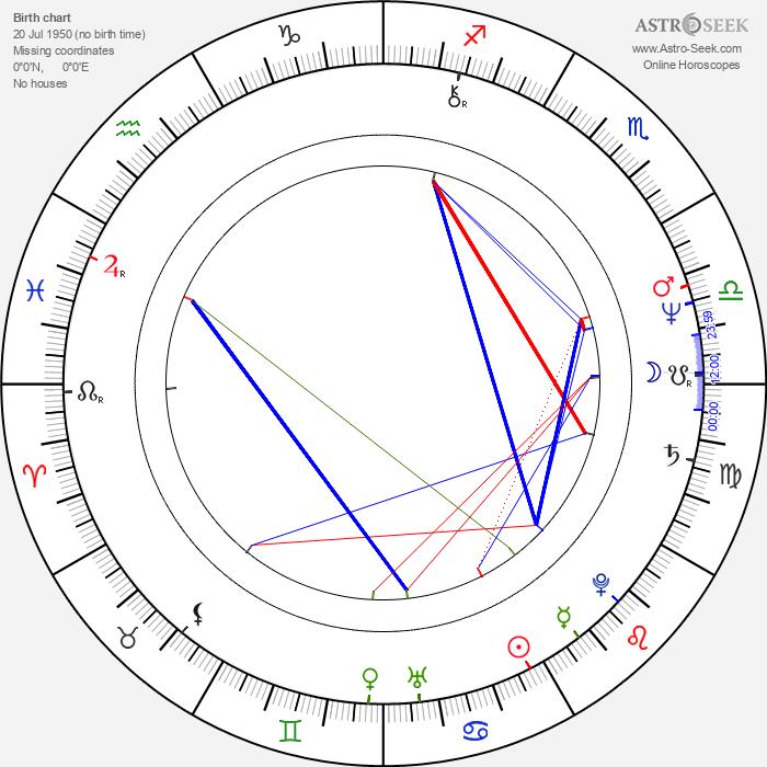 Tantoo Cardinal - Astrology Natal Birth Chart