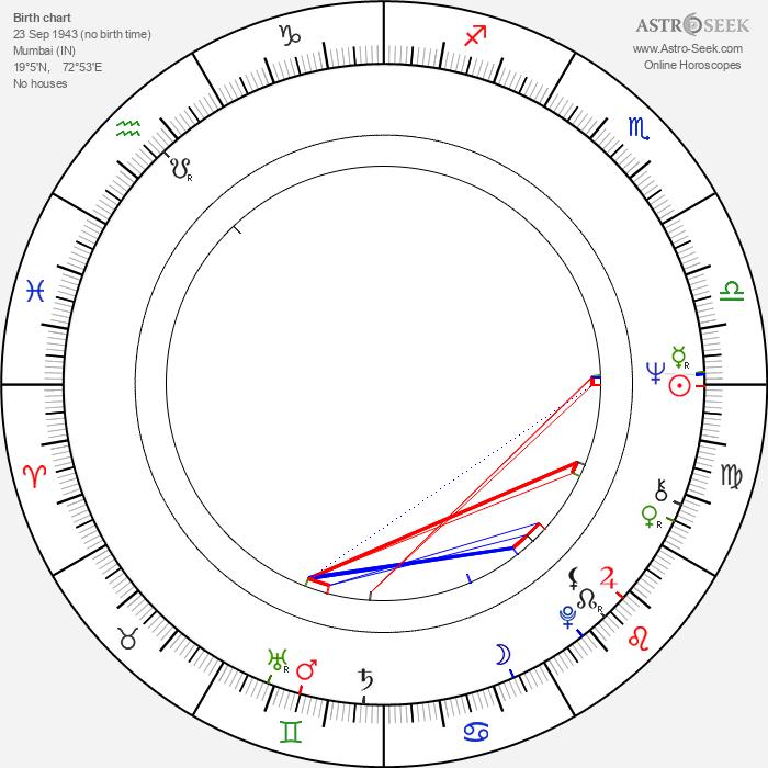 Tanuja - Astrology Natal Birth Chart