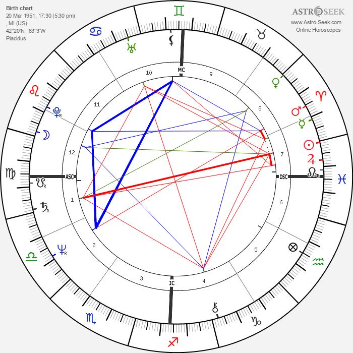 Tanya Boyd - Astrology Natal Birth Chart