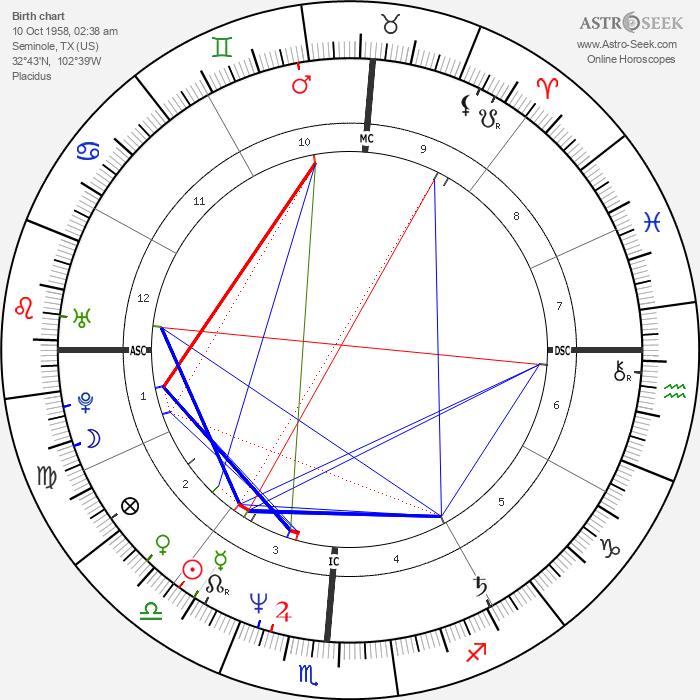 Tanya Tucker - Astrology Natal Birth Chart