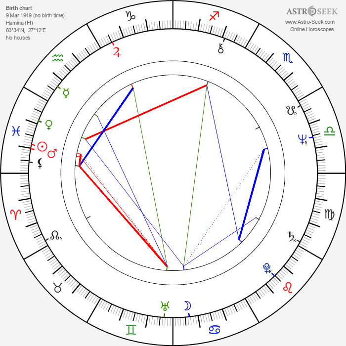 Tapani Kansa - Astrology Natal Birth Chart