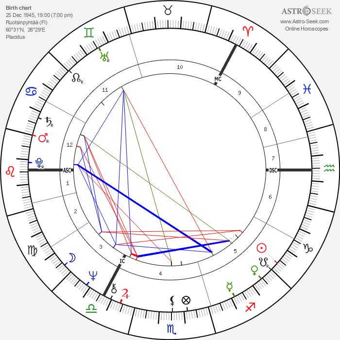 Tapani Kuningas - Astrology Natal Birth Chart