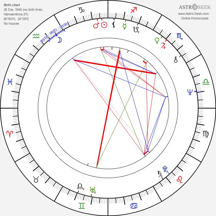 Tapani Lehikoinen - Astrology Natal Birth Chart