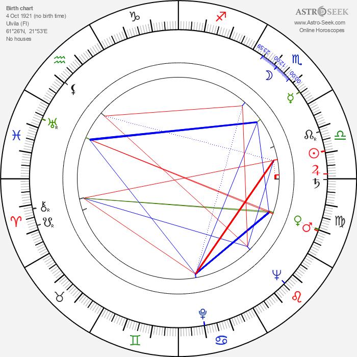 Tapani Valsta - Astrology Natal Birth Chart