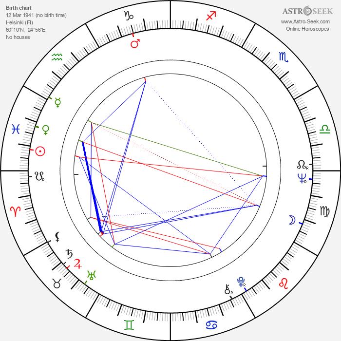Tapani Valtasaari - Astrology Natal Birth Chart