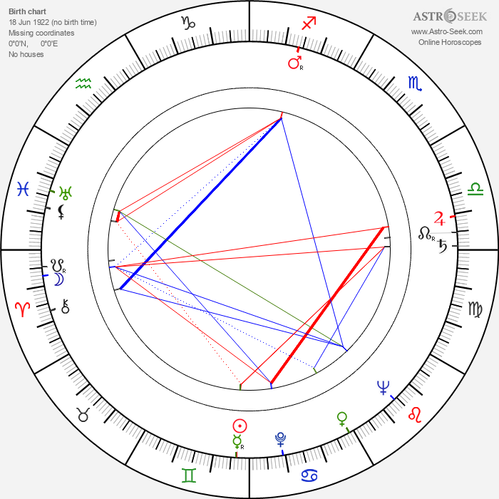 Tapio Hämäläinen - Astrology Natal Birth Chart