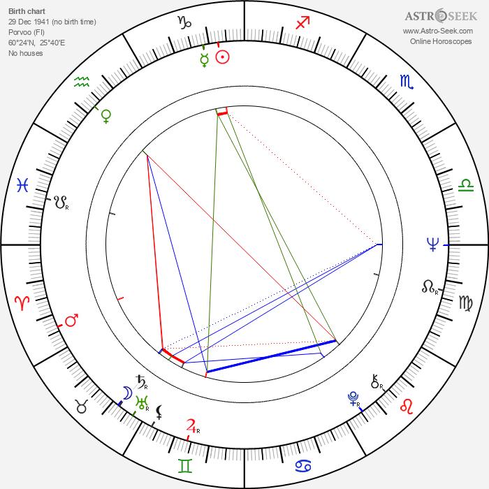 Tapio Heinonen - Astrology Natal Birth Chart