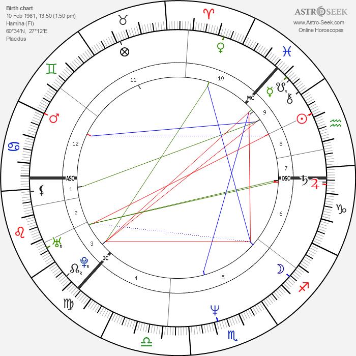 Tapio Korjus - Astrology Natal Birth Chart