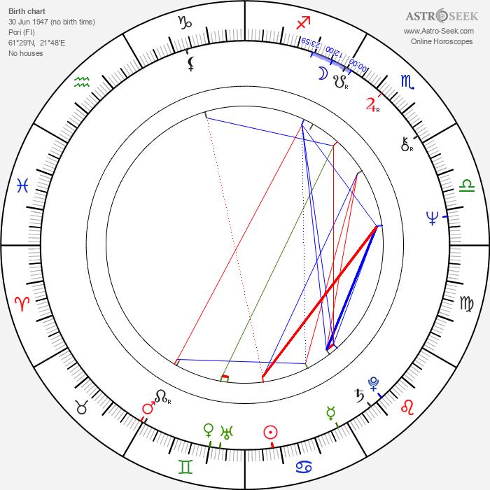 Tapio Kouki - Astrology Natal Birth Chart
