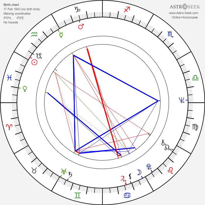 Tapio Parkkinen - Astrology Natal Birth Chart