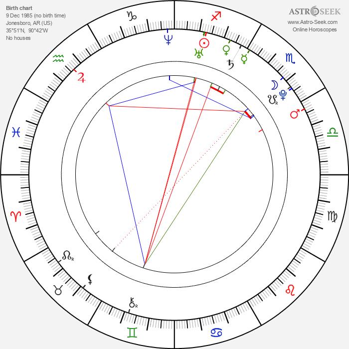 Tara Perry - Astrology Natal Birth Chart