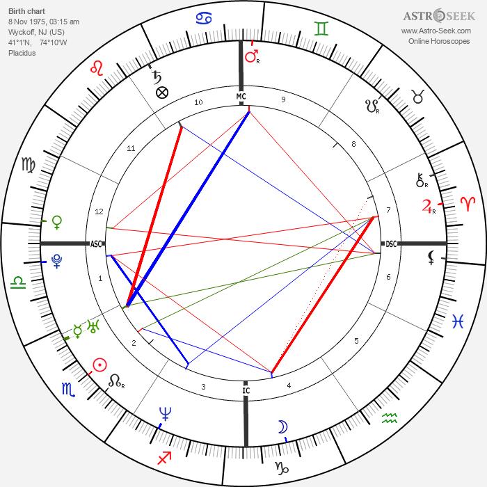 Tara Reid - Astrology Natal Birth Chart