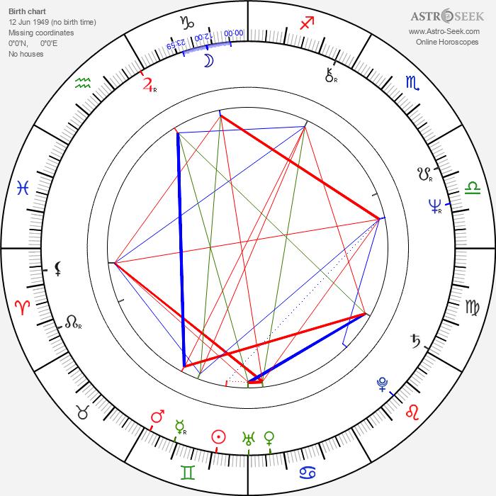 Tarak Ben Ammar - Astrology Natal Birth Chart